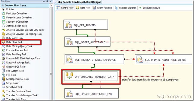 SQL SERVER: SSIS - Conditional Split Data Flow Transformation Task